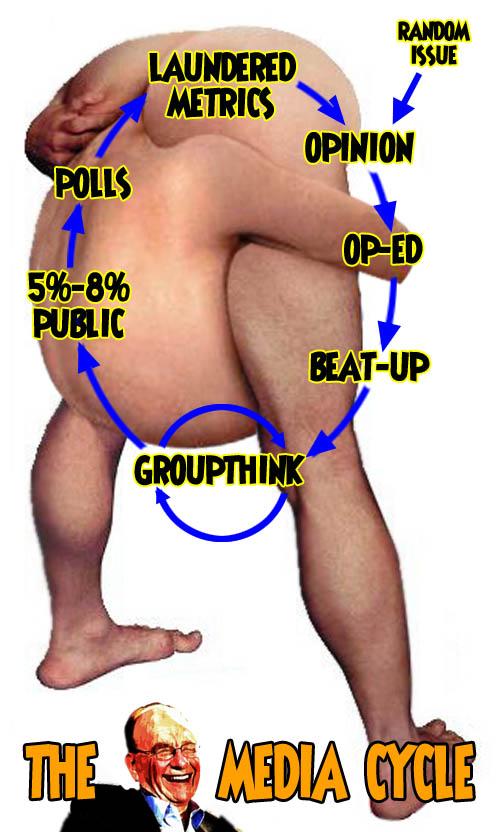 Murdoch Media Cycle 2